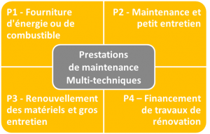 ENER24 Contrats Maintenance Batiments à la carte
